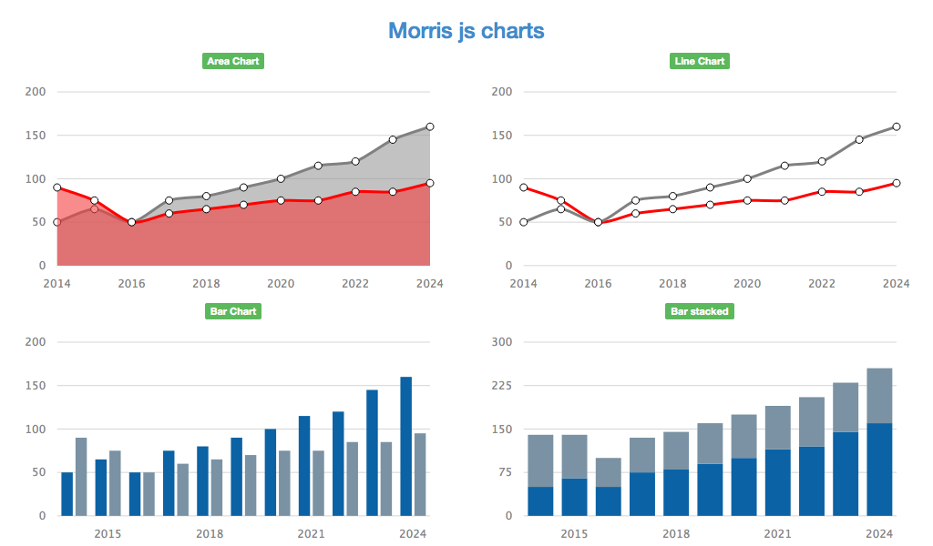 Morris Charts screenshot