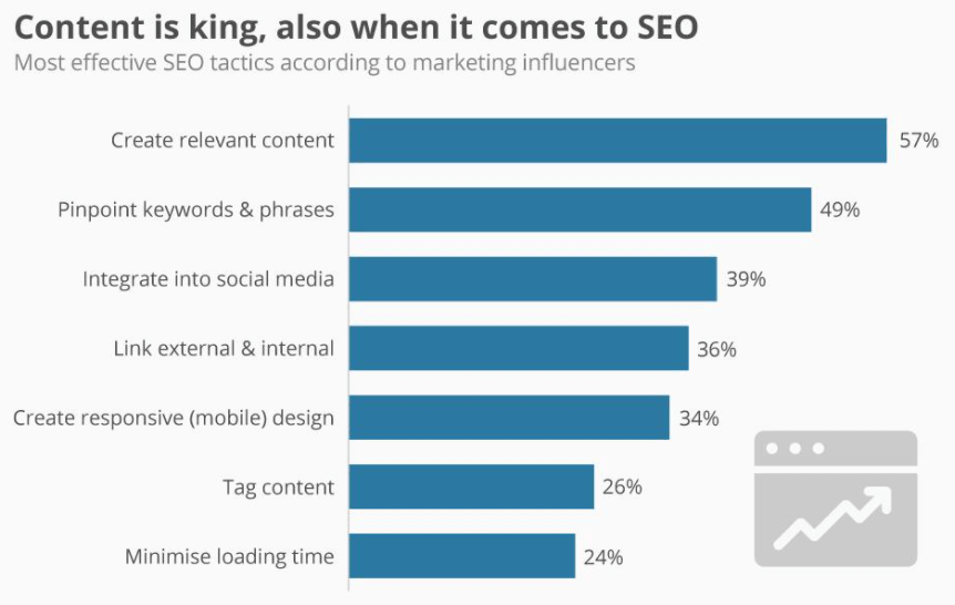 Chart about How Content Is King in SEO