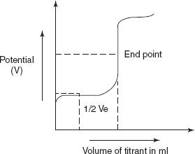 Ferricyanide solution stability study