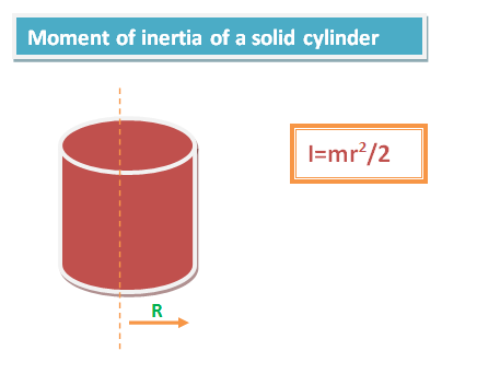 parallel and perpendicular axis theorem of moment of inertia pdf