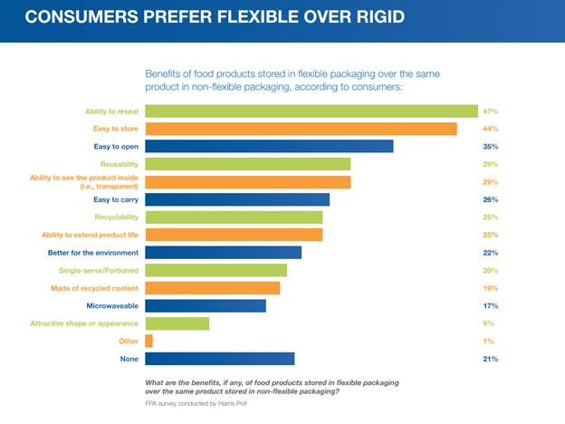 Immagine: Flexible Packaging Transition Advantages - Consumer Study