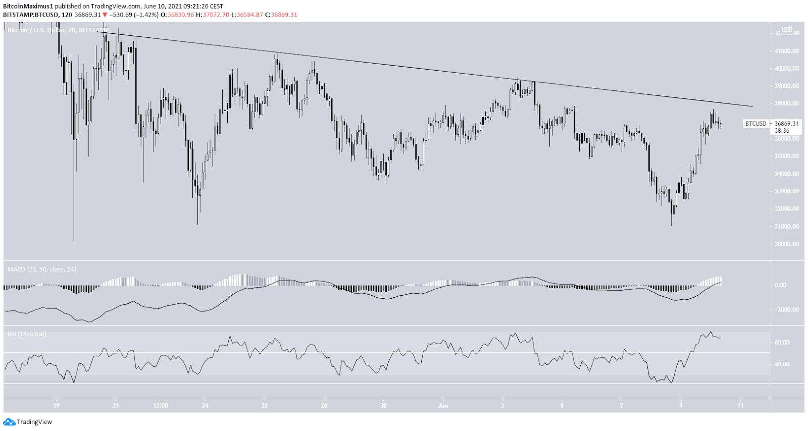 Bitcoin Preis Kurs Chart 2-Stunden-Ansicht BTC Tradingview 10.06.2021