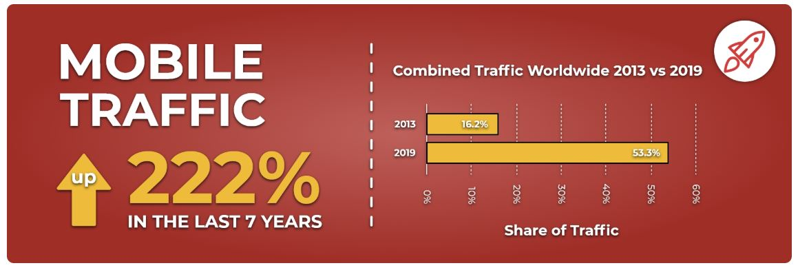 Mobile traffic increase over last seven years