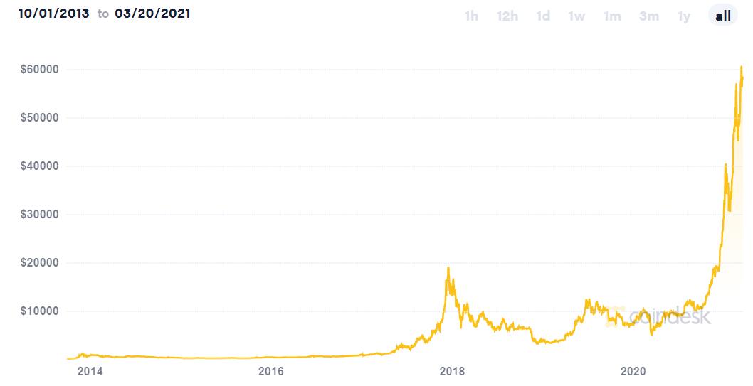 vrhunska kriptovaluta za ulaganje osim bitcoina južnokorejski trgovački računi bitcoin