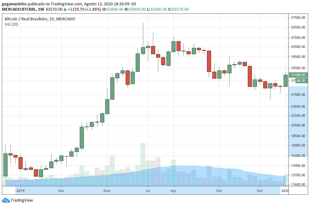Gráfico do preço do Bitcoin em 2019.