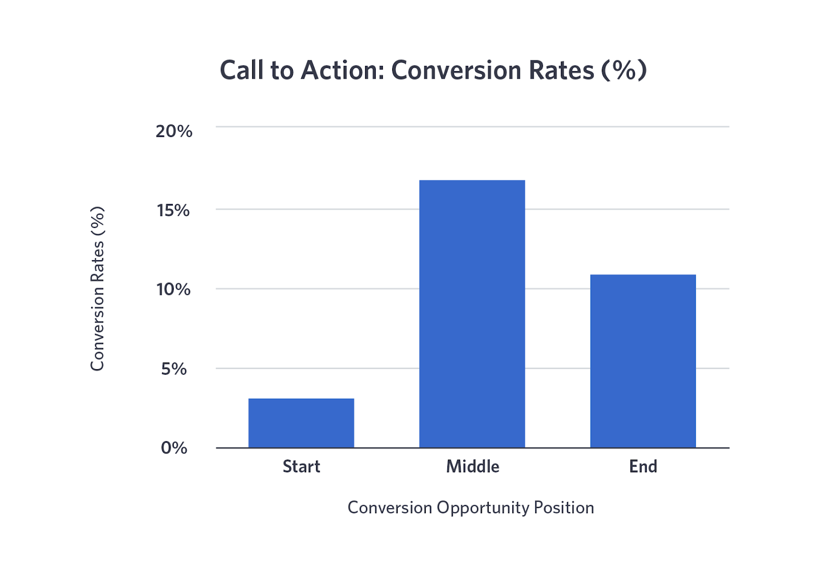 cta conversion rate facebook