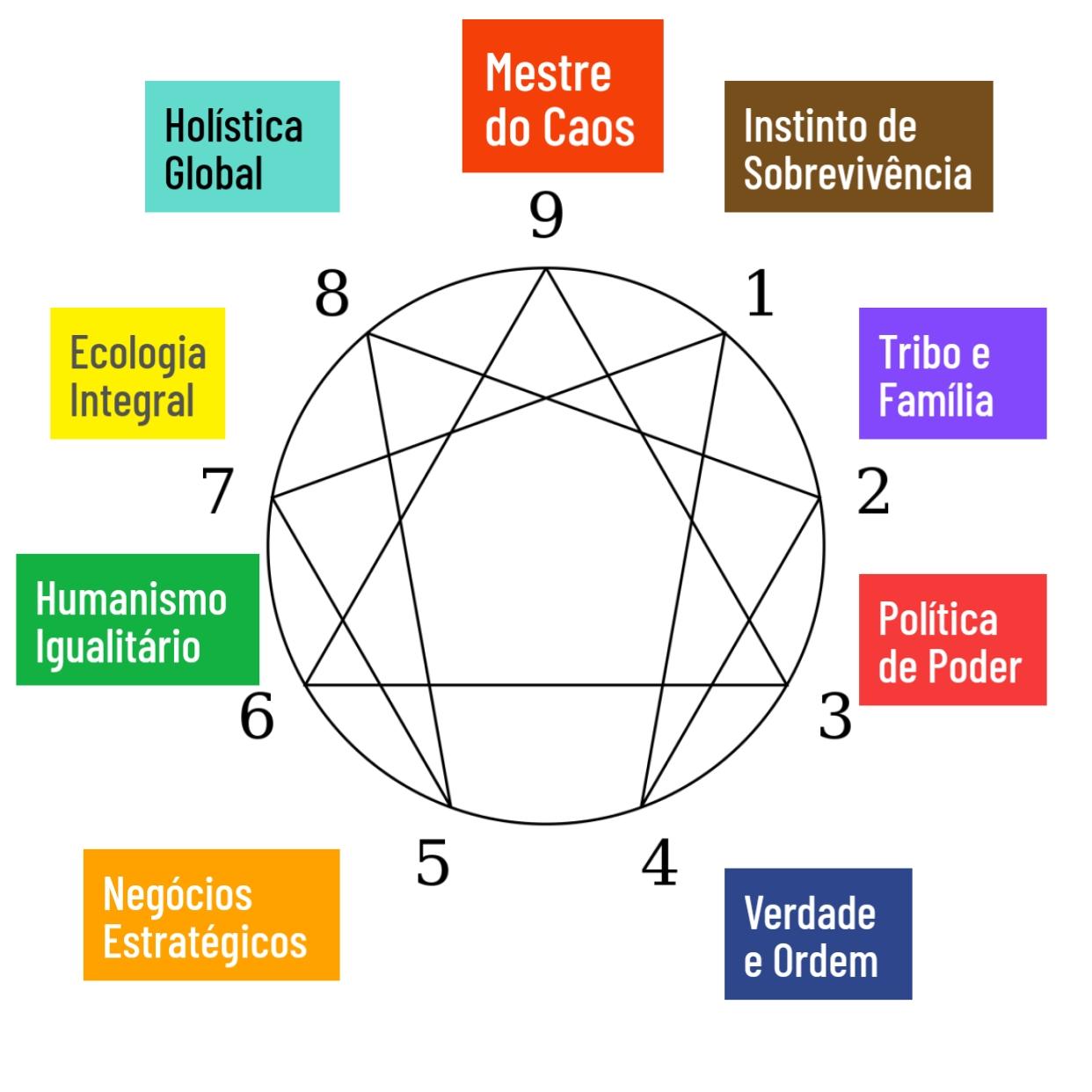 Eneagrama e a espiral dinâmica, um excelente modelo para entender os níveis de consciência