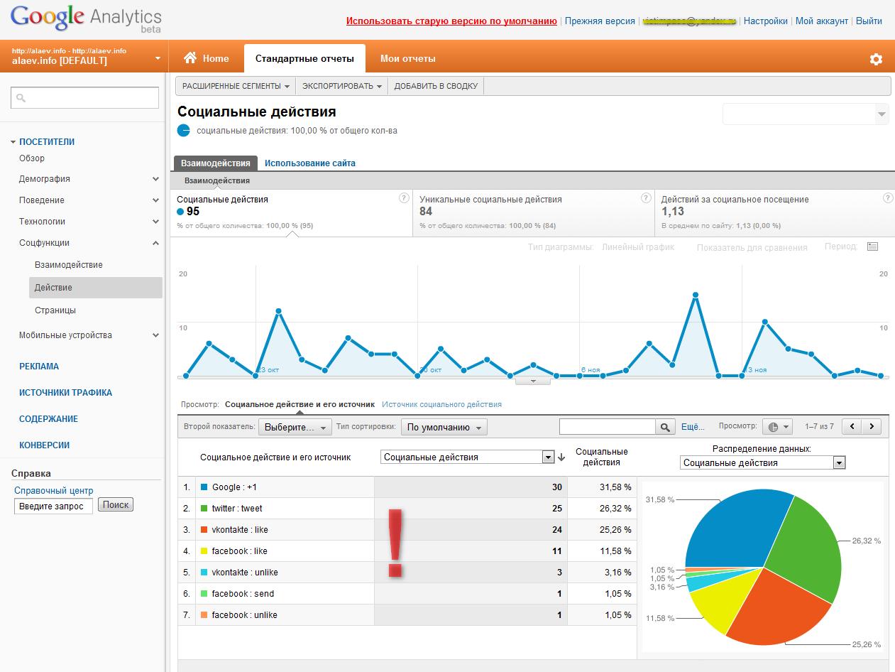 Google Analytics определяет динамику рейтинга
