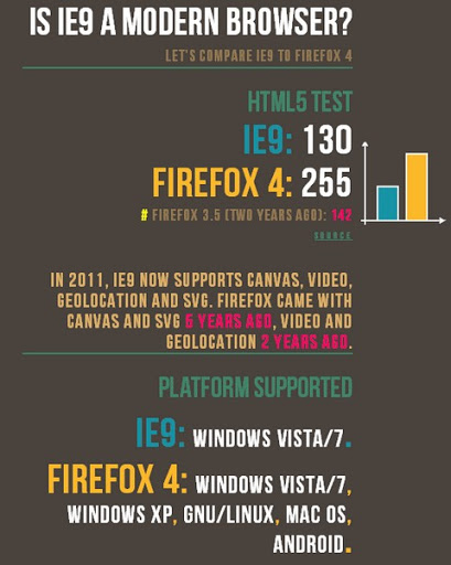 Is IE9 a modern browser? Let's compare IE9 to Firefox 4