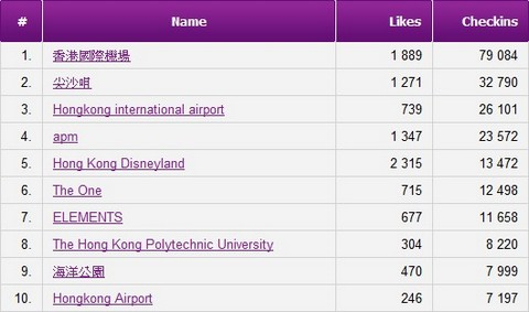 Hong Kong Top 10 Facebook Check-in Places