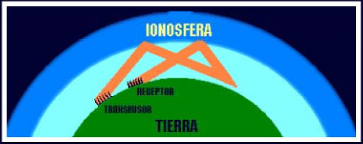 Esquema de la utilización de la ionosfera como parte re emisora de rayos energéticos emitidos desde tierra