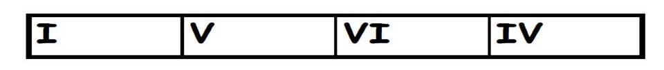 I-V-VI-IV
