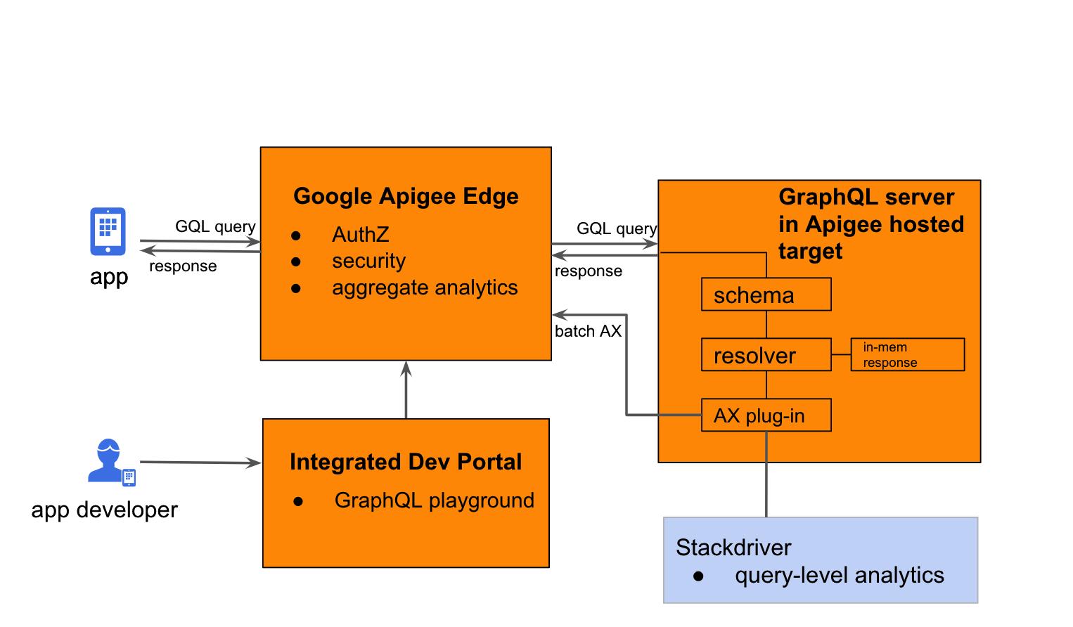 Google Apigee and GraphQL - Apigee Community