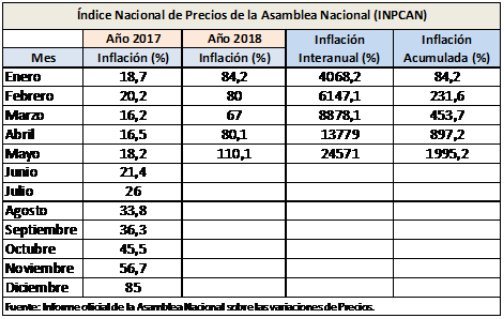 Hyperinflation, Industry, Cash and Salaries in Venezuela