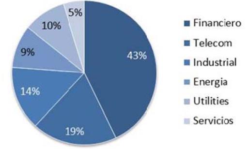 Ranking de empresas innovadoras de Chile 2010