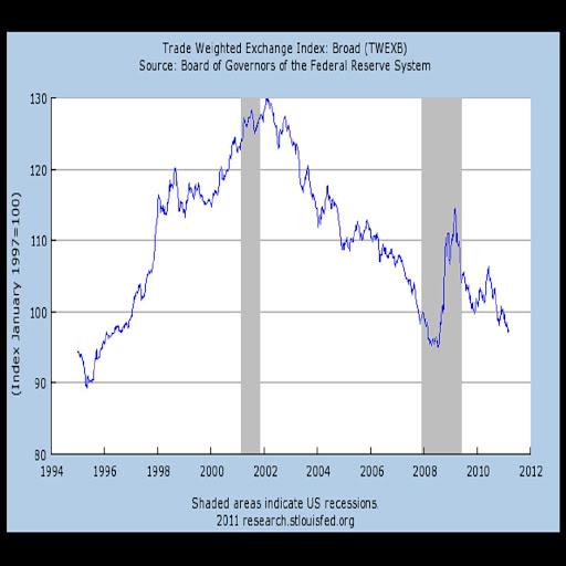 La historia del mercado de divisas