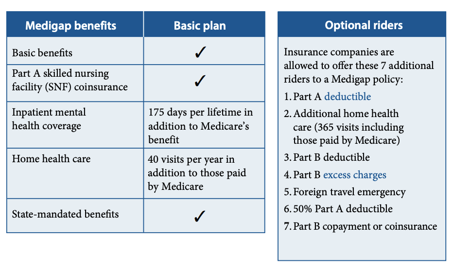 5 Best Medicare Supplement Insurance Consumersadvocate Org