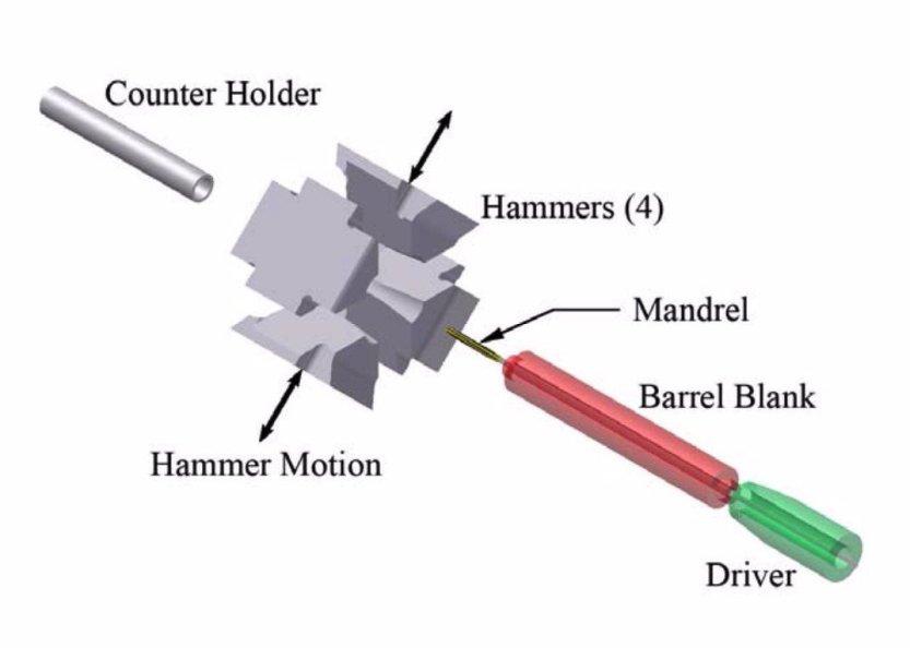 cold hammer forged barrel diagram