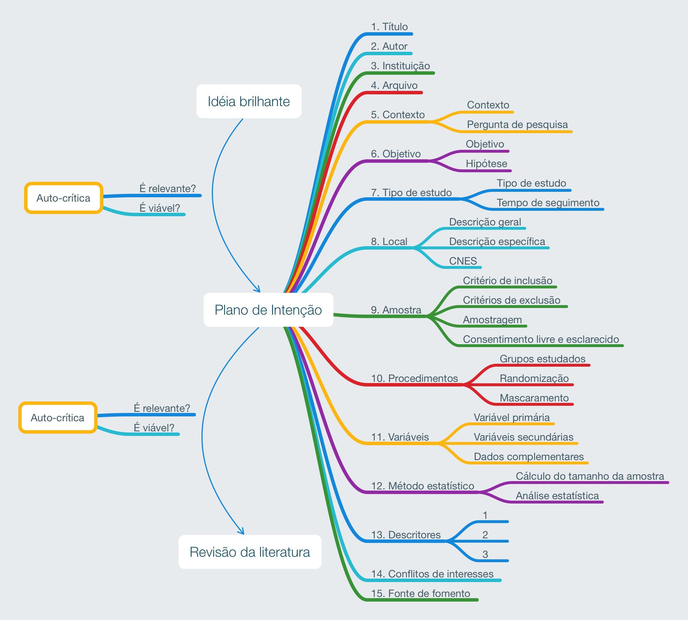 Mapa mental do plano de intenção
