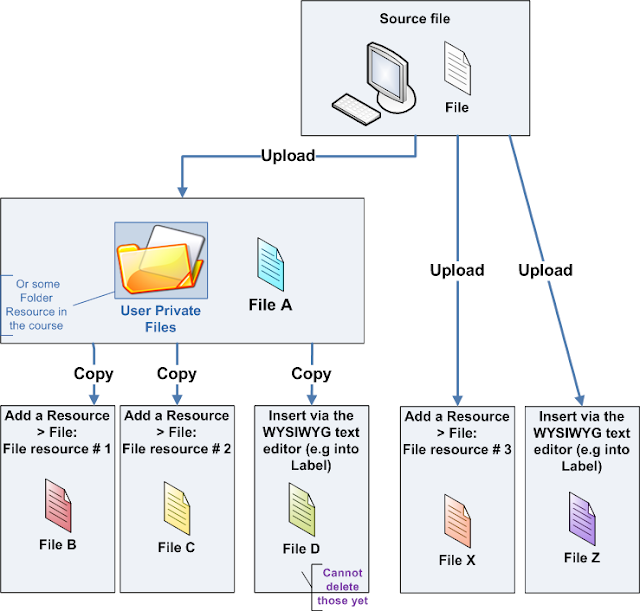 Moodle in English: Repositories and File management in 2 0