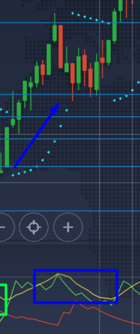 One Simple Strategy to Find Entries for Trades