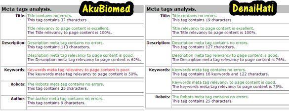 Pebezaan Meta tag AkuBiomed dan DenaiHati