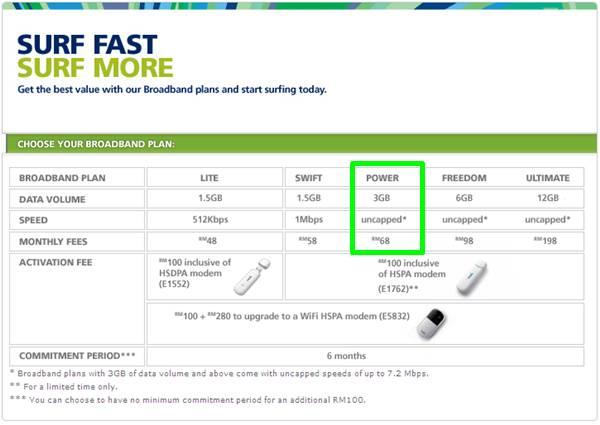 Pakej pelan Maxis broadband