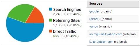 Penyumbang Trafik ke blog AkuBiomed