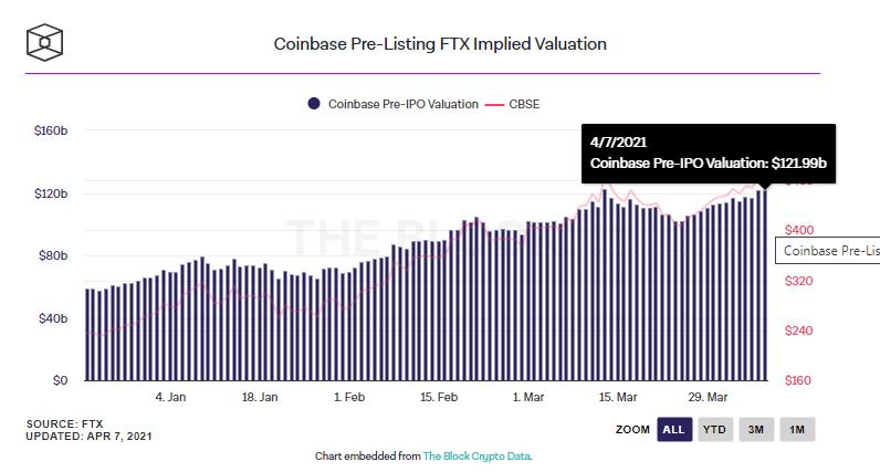 Оценка капитализации Coinbase.