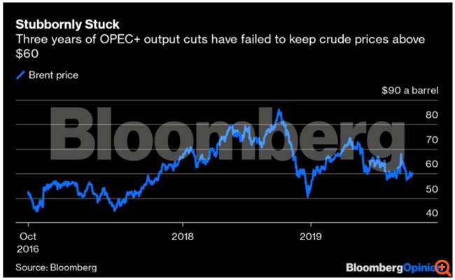 Το καλύτερο που έχει να κάνει η Σαουδική Αραβία είναι να αφήσει την τιμή του πετρελαίου να καταρρεύσει