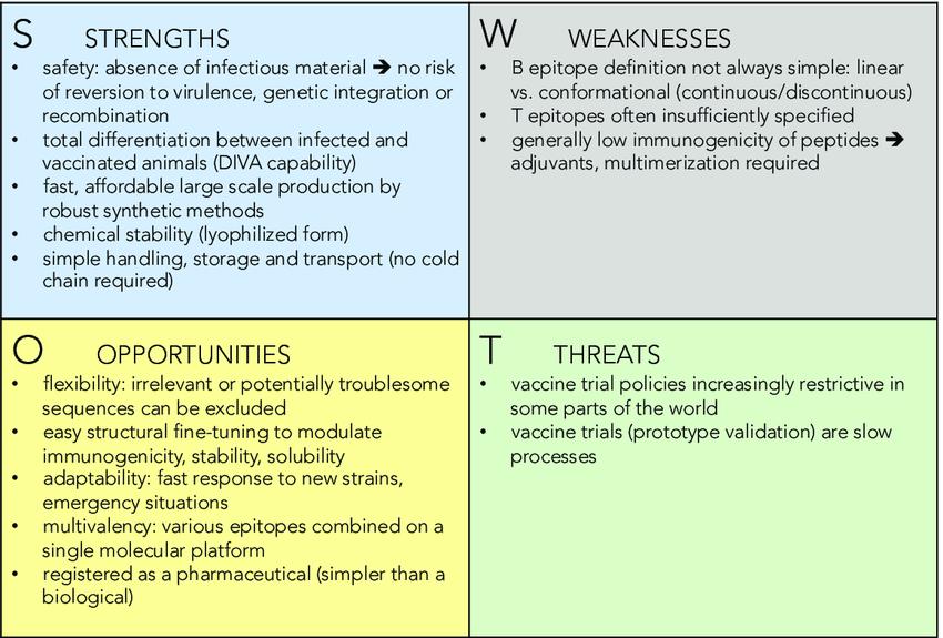 Biotech SWOT Analysis Sample