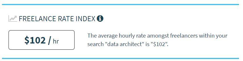 Average Hourly Rate of Freelance Data Architects