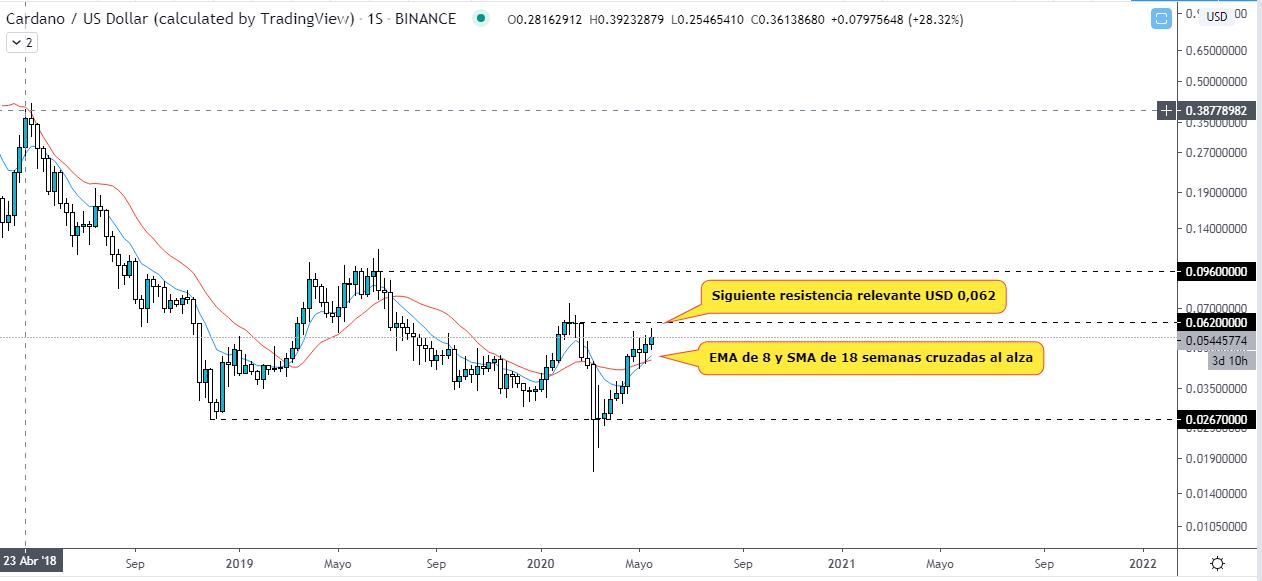 Análisis técnico del token ADA frente al Dólar estadounidense. Fuente: TradingView.
