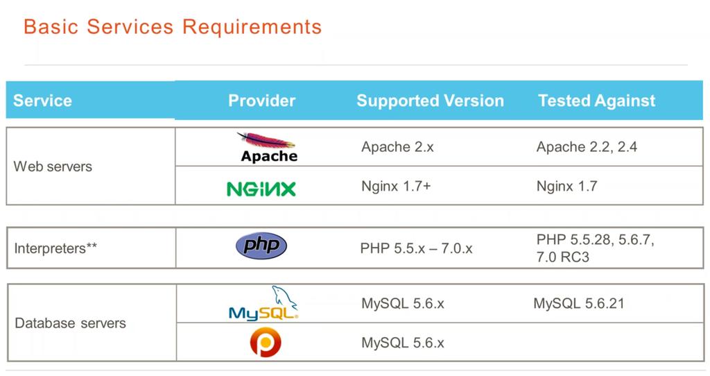 Magento 2 server requirements