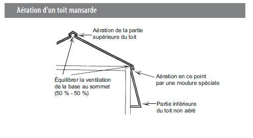 La r f rence en for Isolation d un toit