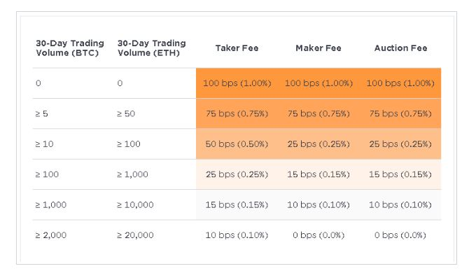 Gemini exchange trading fee structure.