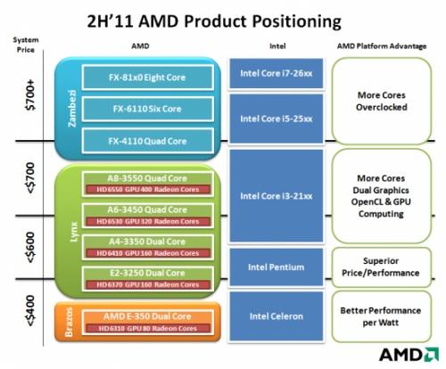 Tabel spesifikasi prosesor Intel dan AMD