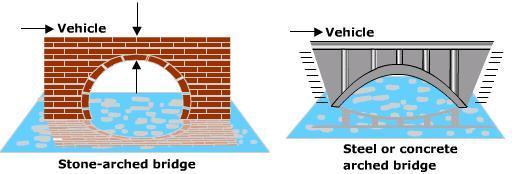 Description: curved bridges