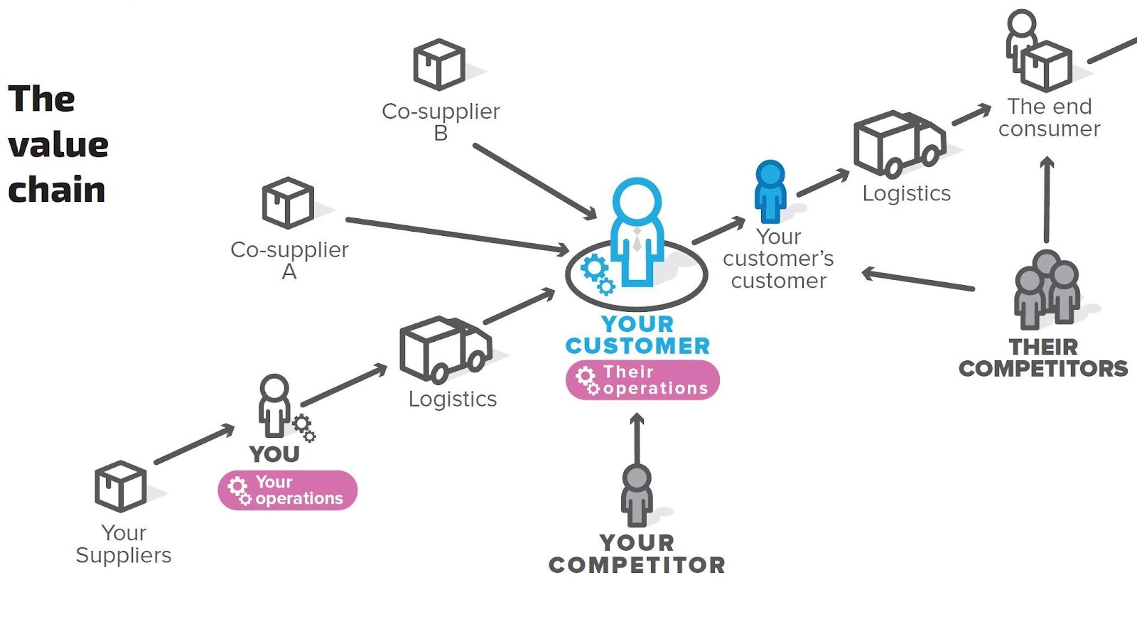 The Value Chain in B2B Relationships