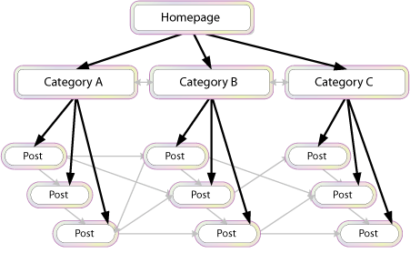 Interlinking methods