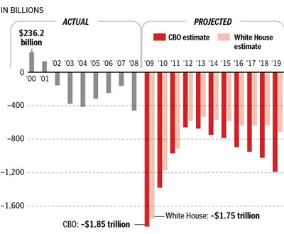 Nice graphic from the non-partisan CBO regarding the defecit