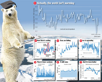 Yay, the world isn't warming!