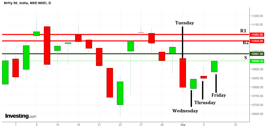 Nifty 50 Market Last Week  on Candle Chart weekly analysis