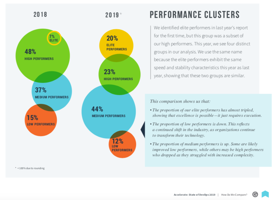 Performance Clusters, from the Accelerate State of DevOps Report 2019