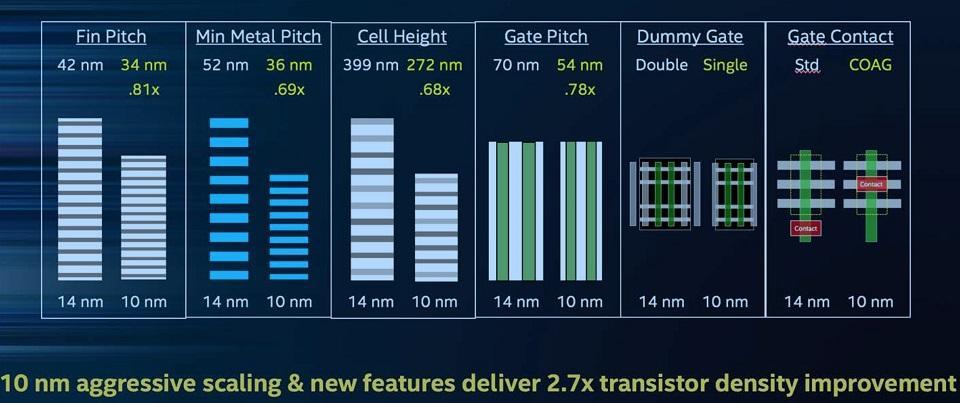 Công nghệ chip 14nm là gì? Tim hiểu về những cải tiến trên chip mới này