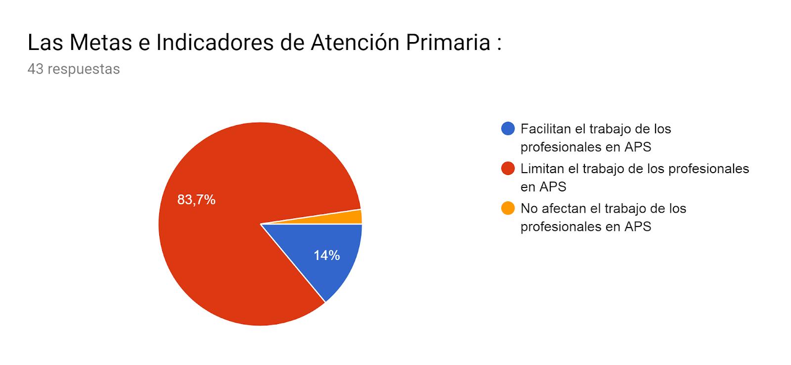 Gráfico de respuestas de formularios. Título de la pregunta:Las Metas e Indicadores de Atención Primaria : . Número de respuestas:43 respuestas.