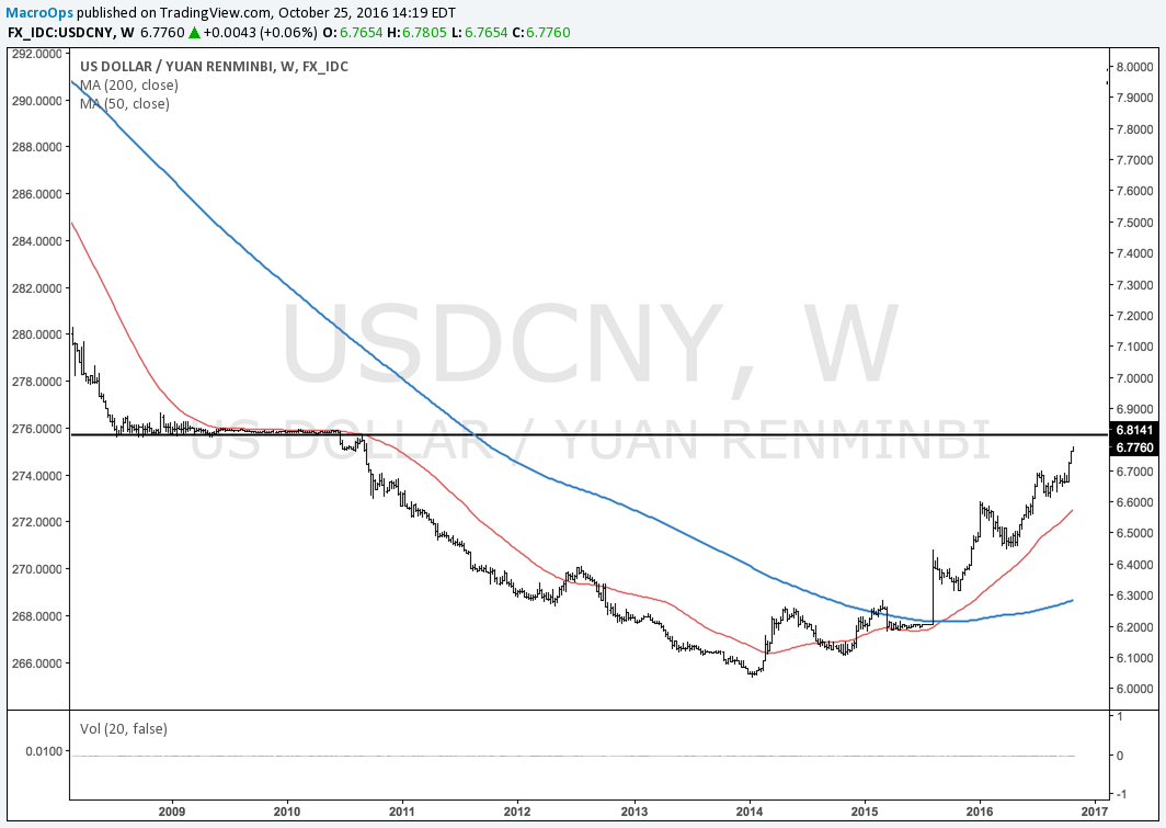 USDCNY Brief.png