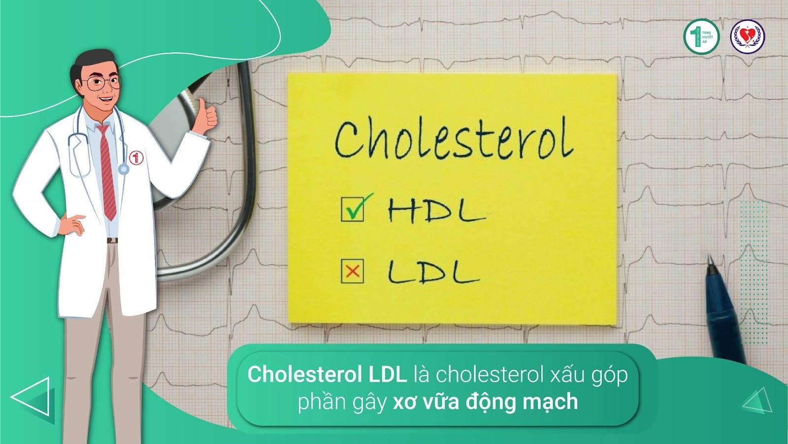 Tăng huyết áp và Cholesterol làm tăng nguy cơ suy tim 2