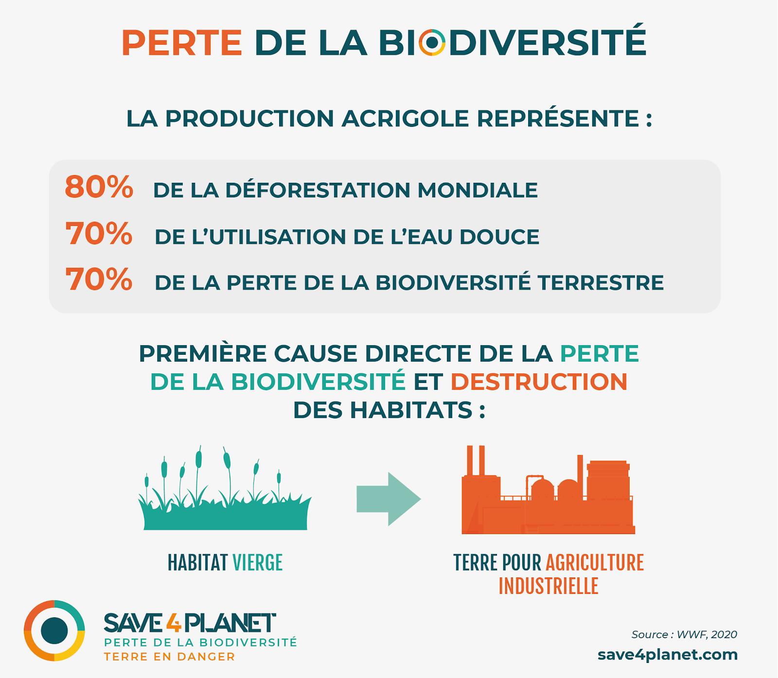 Perte Biodiversite