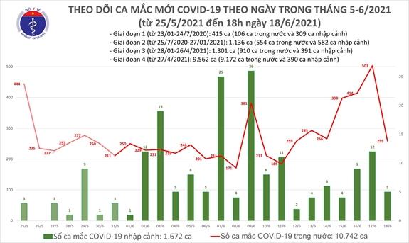 Tối 18/6, thêm 62 ca mắc COVID-19, TPHCM có số bệnh nhân nhiều nhất